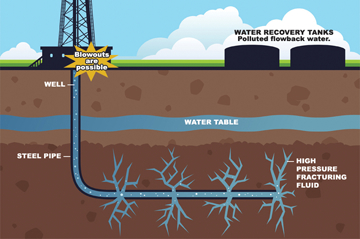 GEO ExPro - Unlocking the Earth - A Short History of ...  |Fracking Process