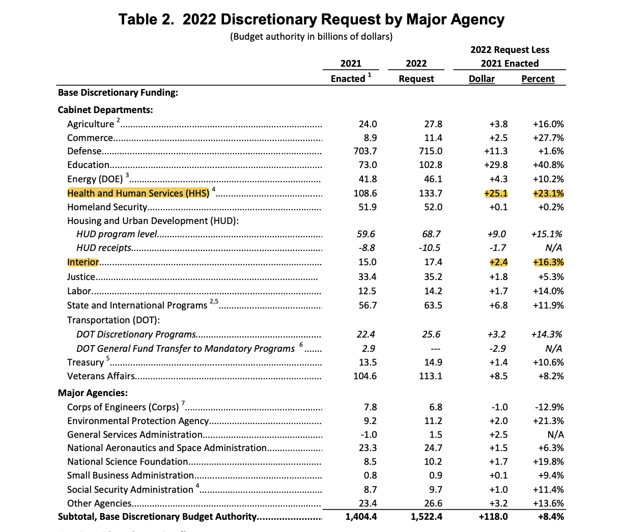 table2fy2022