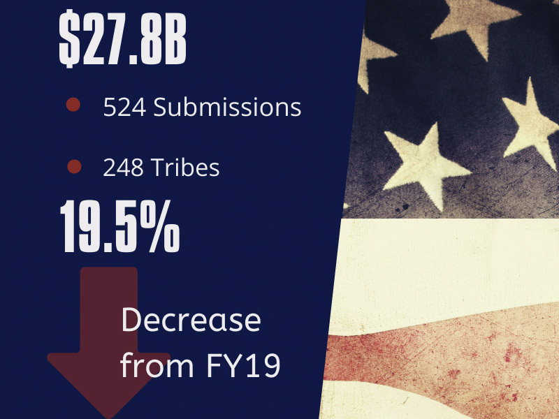 National Indian Gaming Commission - Gross Gaming Revenues GGR 2020