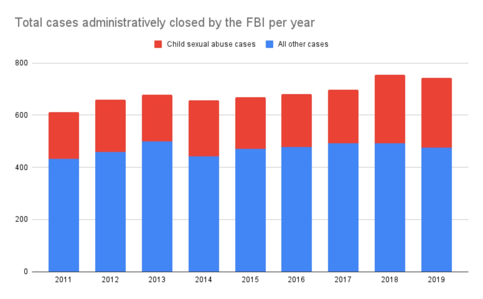 FBI Closed Cases in Indian Country - Howard Center for Investigative Journalism